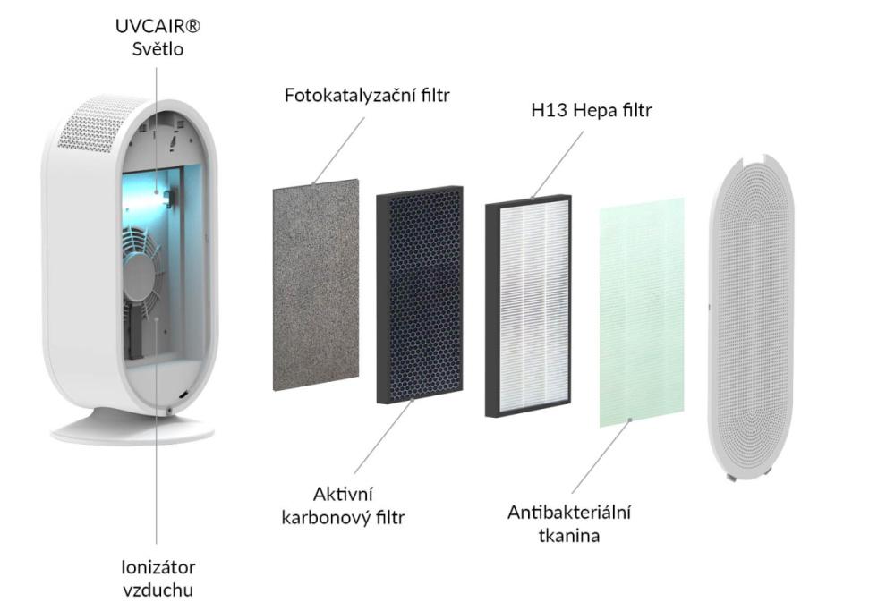 6stupňový filtrační systém