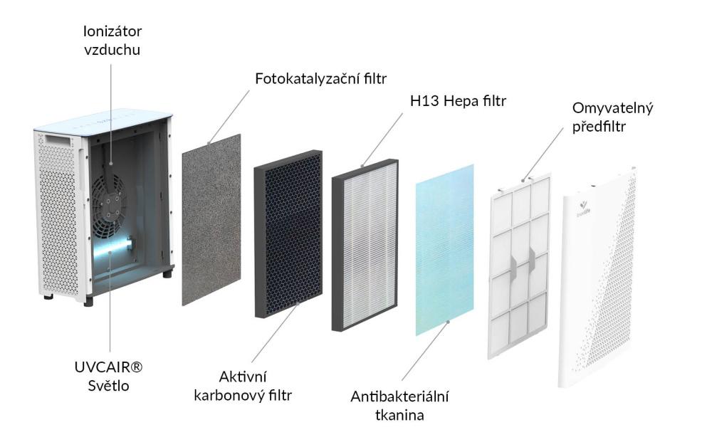 7stupňový filtrační systém