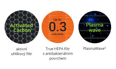 Filtrační systém ve Winix Zero Pro