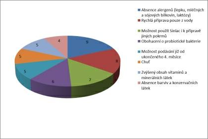 Pro zvětšení grafu klikněte zde