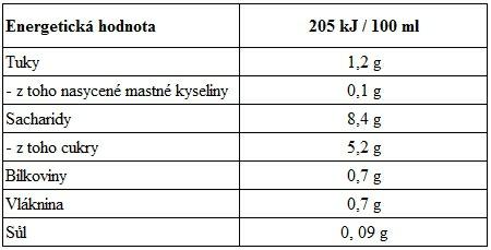 Energetická hodnota špaldového nápoje BIO Provamel