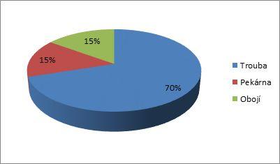 Poměr pečení v troubě a v pekárně (%)