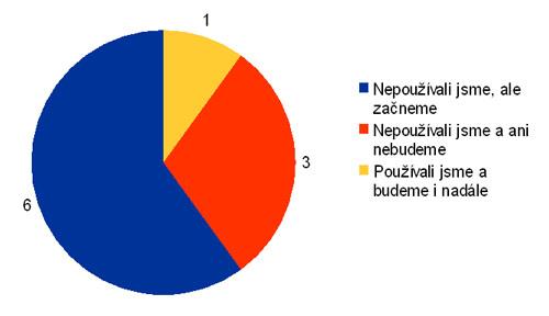Používání Nutrilon Allergy kaše testujícími před testováním a po jeho ukončení